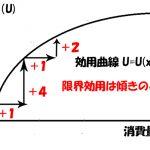 限界効用のグラフ