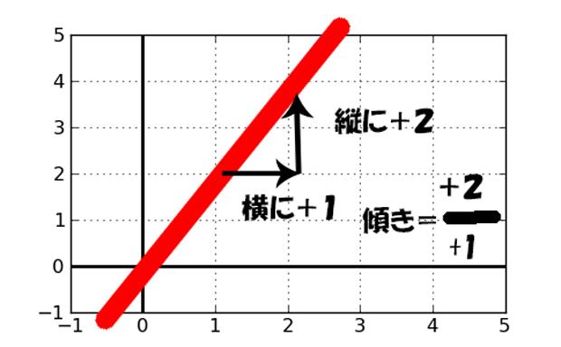 限界のグラフ