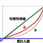 ローレンツ曲線とは