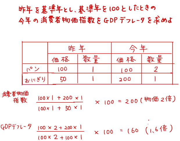 ラスパイレス指数とパーシェ指数の計算問題