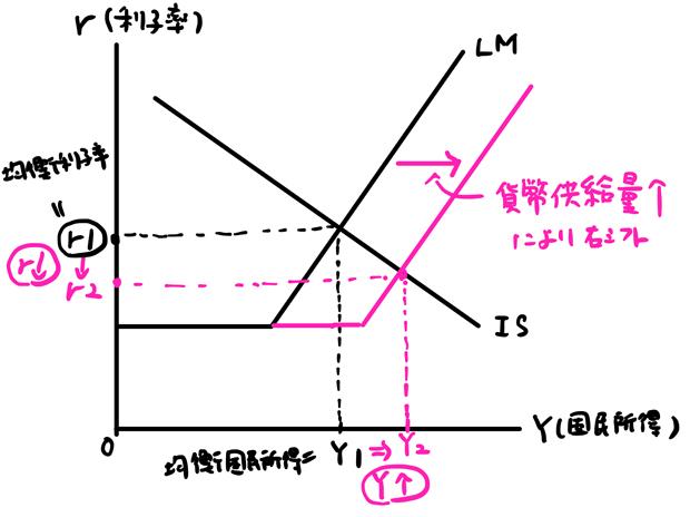LM曲線右シフト