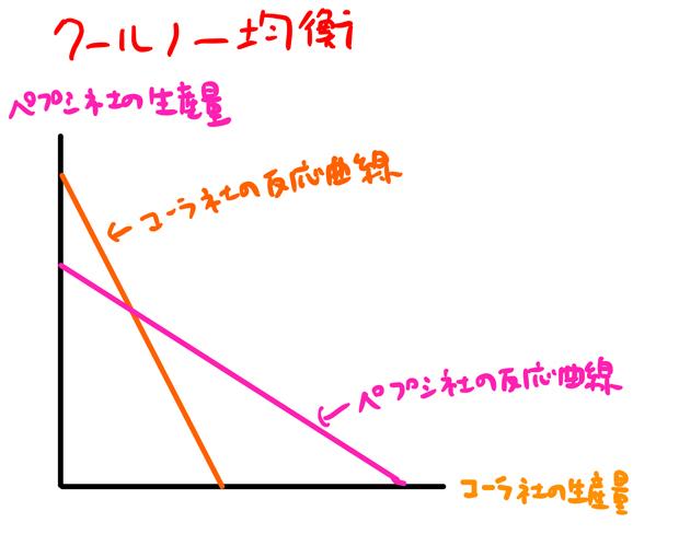 クールノー均衡のグラフ