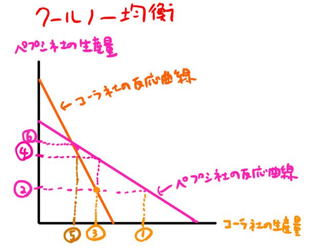 クールノー均衡