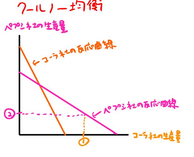 クールノー均衡の具体例