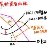 屈折需要曲線とは わかりやすく