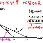 代替効果と所得効果 グラフ 例