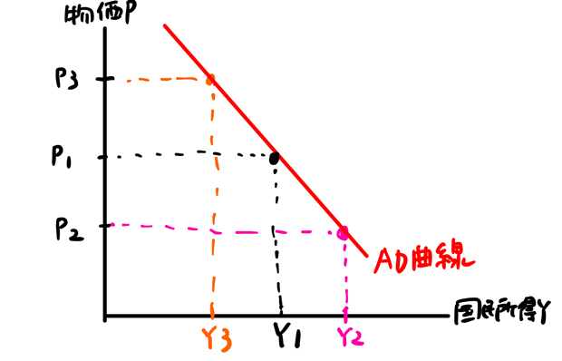 AD曲線導出