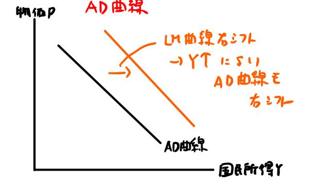 AD曲線は右シフト