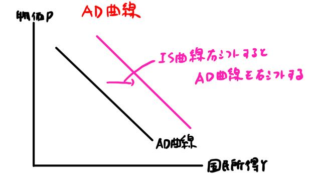 AD曲線が右シフト