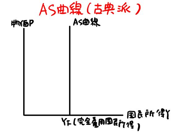 古典派の総供給曲線