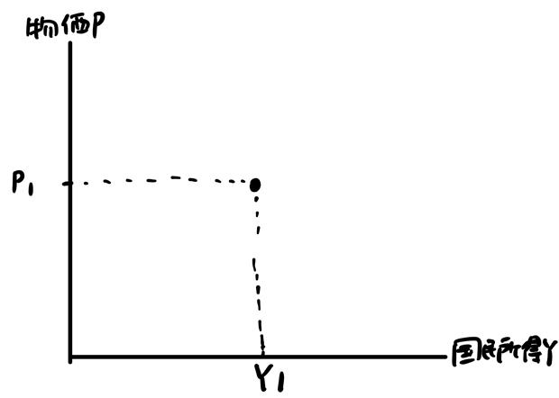AD曲線の導出