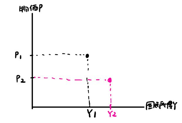 物価Pと国民所得Y