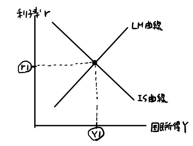 ISLM曲線