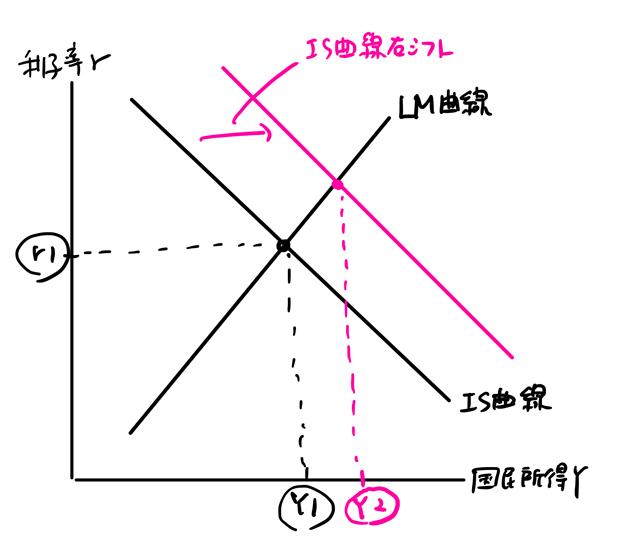 IS曲線が右シフト
