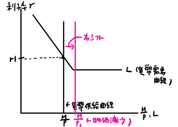 貨幣供給曲線右シフト
