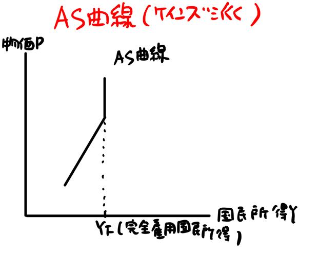ケインズ派のAS曲線