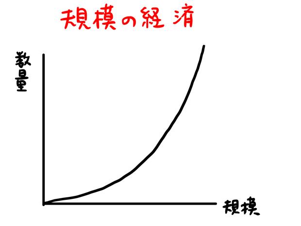 規模の経済とは 例 わかりやすく