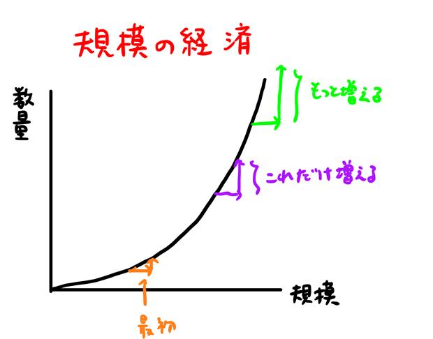 規模の経済とは