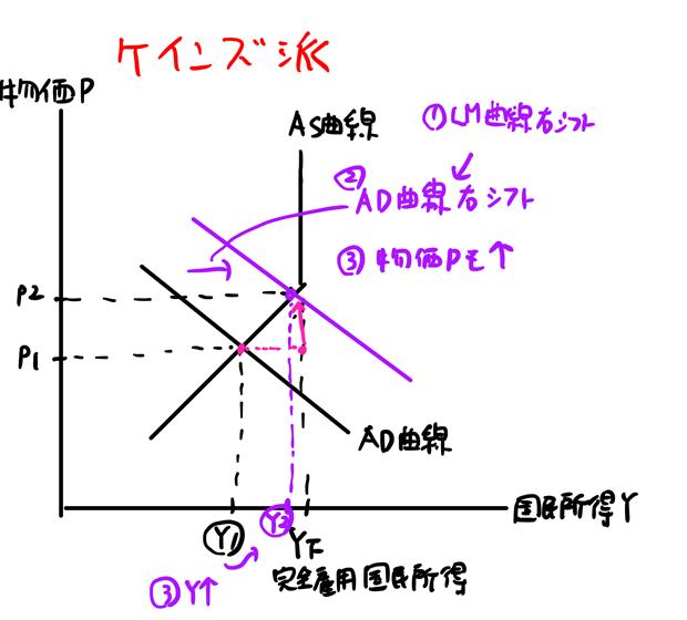 ad-as曲線