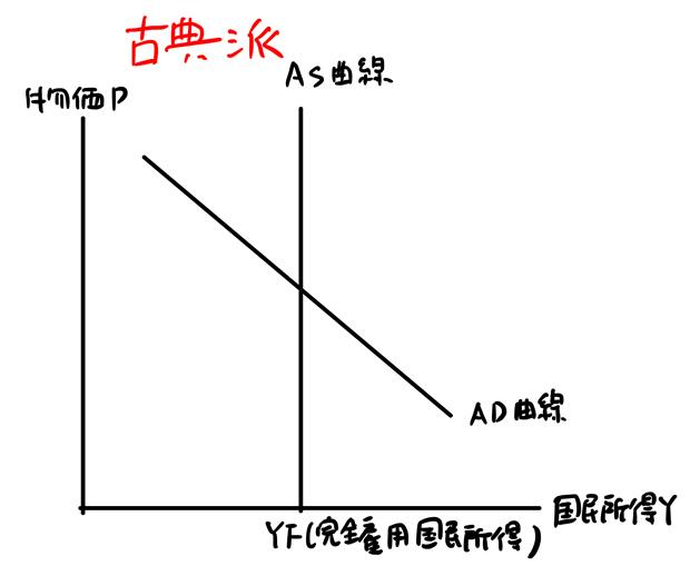 古典派のAS曲線