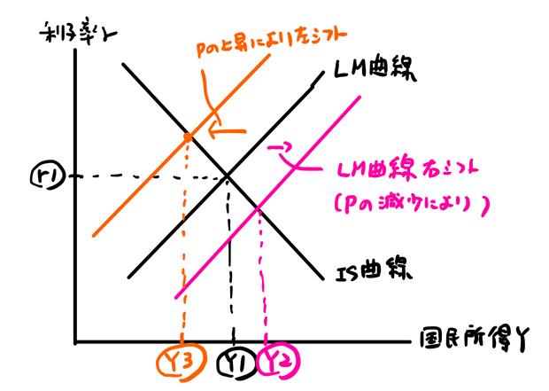 LM曲線左シフト