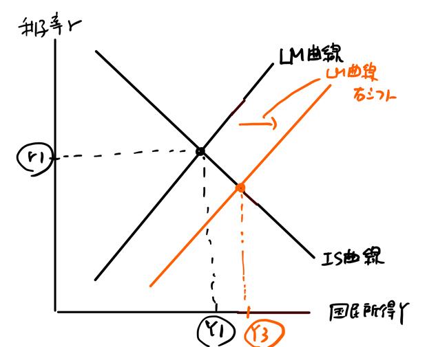 LM曲線が右シフト