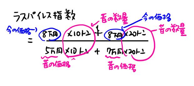 ラスパイレス指数 計算方法