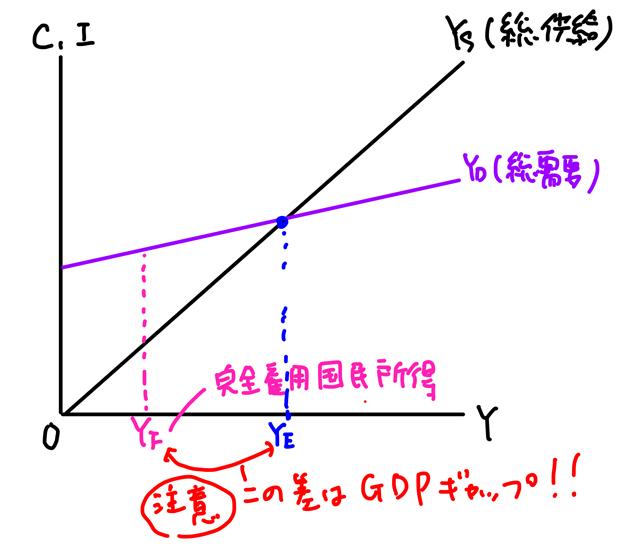 GDPギャップ