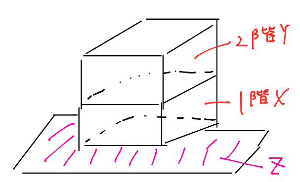 建蔽率 容積率 計算式