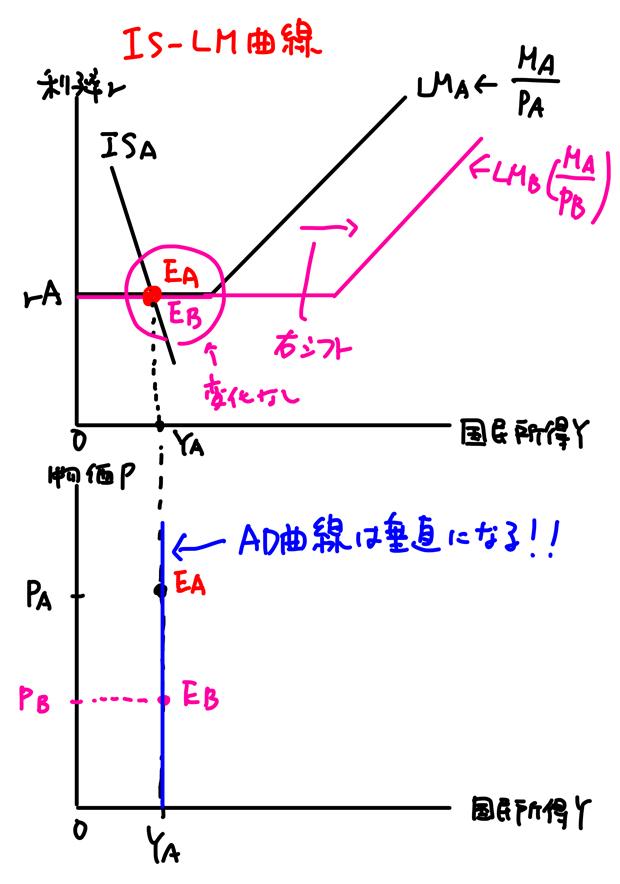 AD曲線は垂直