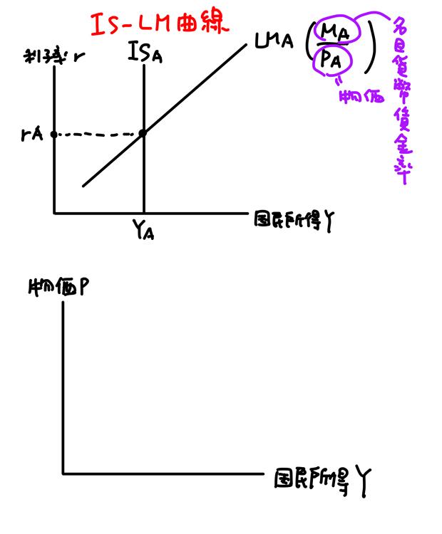 ad曲線 垂直