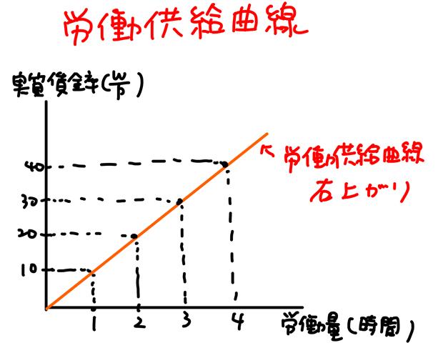 労働供給曲線