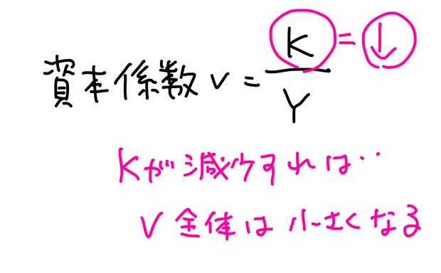 資本係数v