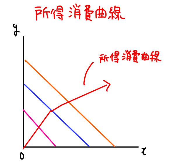 所得消費曲線 グラフ