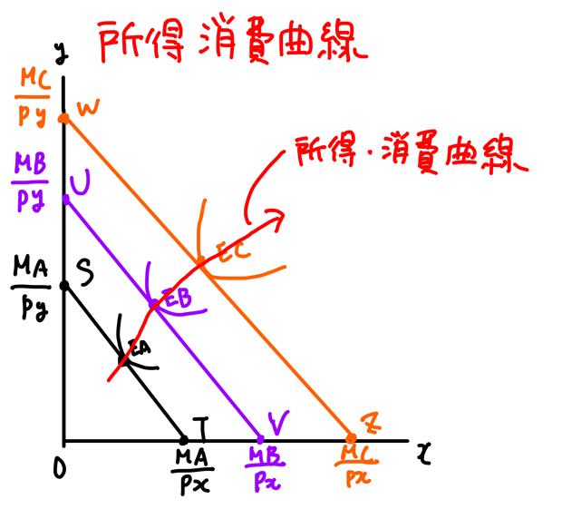 所得消費曲線のグラフ