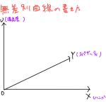 無差別曲線 書き方