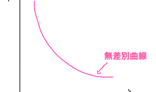 無差別曲線