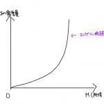 エンゲル曲線 奢侈品