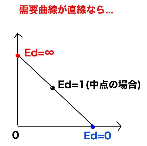 需要の価格弾力性と需要曲線直線の場合