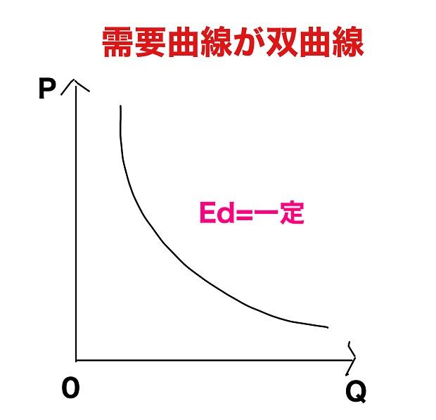 需要曲線が双曲線