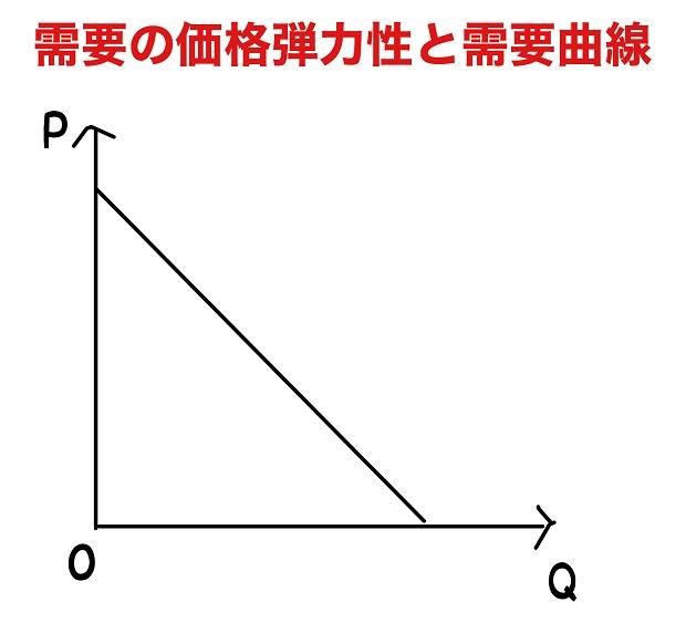 需要の価格弾力性 需要曲線