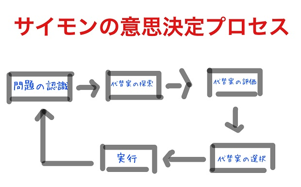 サイモンの意思決定プロセス