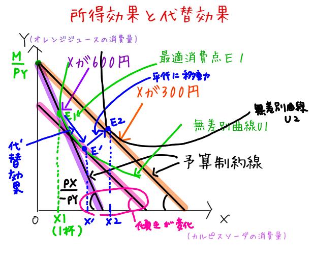 所得効果の図(グラフ)
