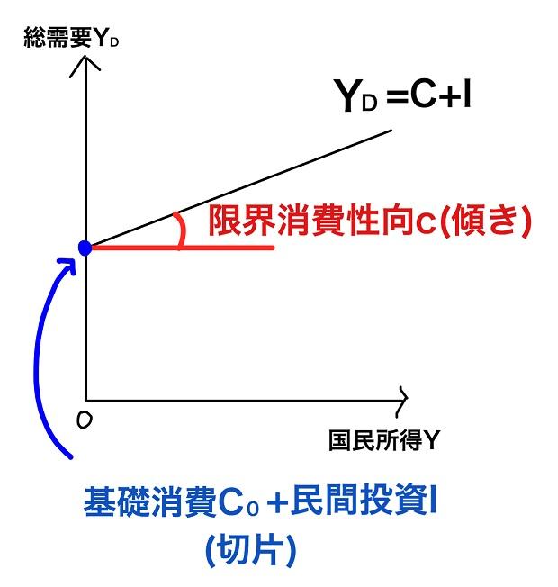 総需要のグラフ完成版