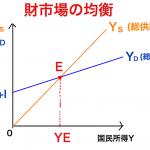 財市場の均衡条件