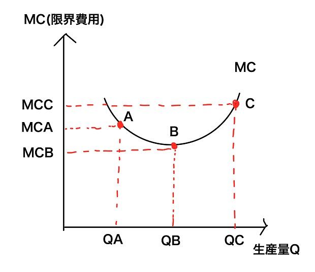 限界費用曲線