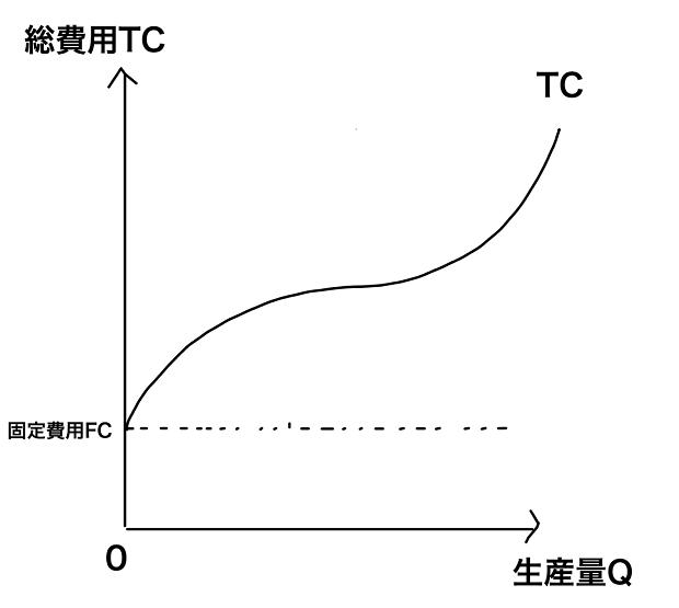 総費用曲線