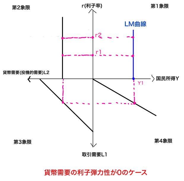 貨幣需要の尻弾力性が0のケースのLM曲線