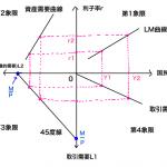 lm曲線の導出