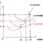 供給曲線 限界費用曲線